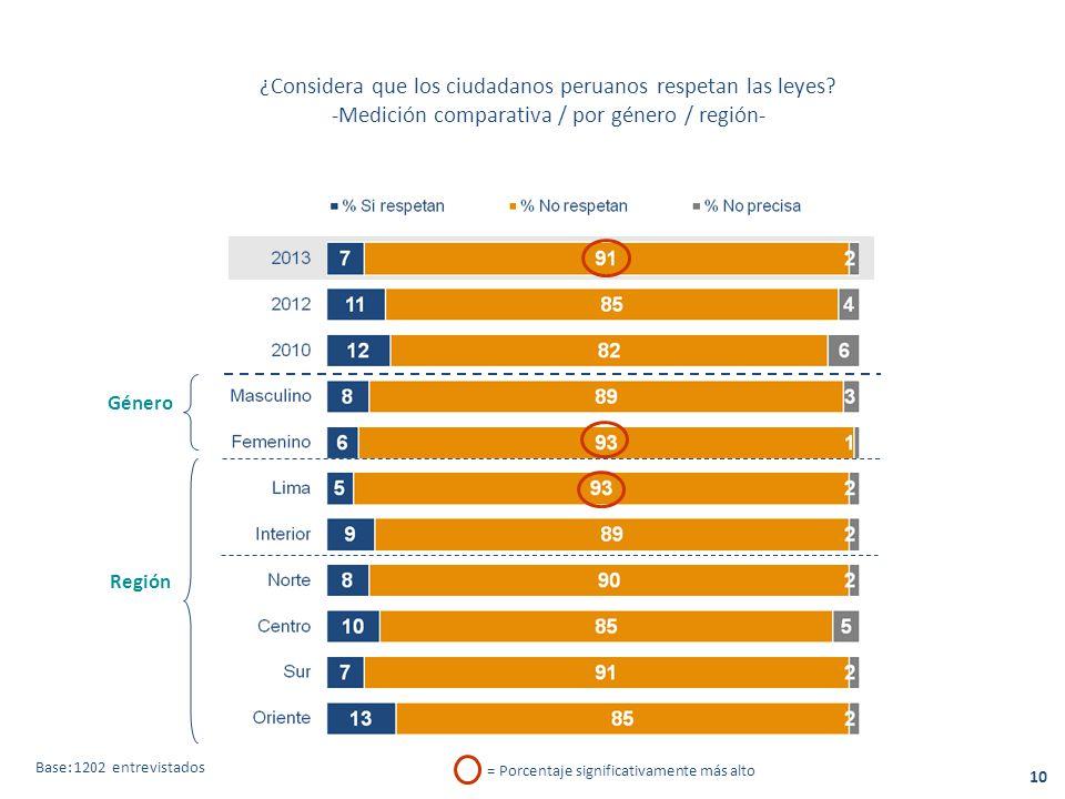 ¿Considera que los ciudadanos peruanos respetan las leyes.