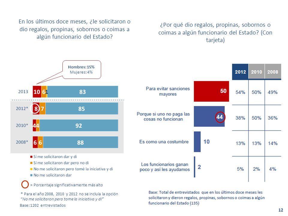 201220102008 54%50%49% 38%50%36% 13% 14% 5%2%4% En los últimos doce meses, ¿le solicitaron o dio regalos, propinas, sobornos o coimas a algún funcionario del Estado.