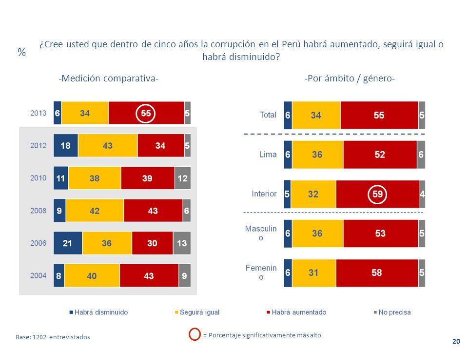 -Medición comparativa- -Por ámbito / género- ¿Cree usted que dentro de cinco años la corrupción en el Perú habrá aumentado, seguirá igual o habrá disminuido.