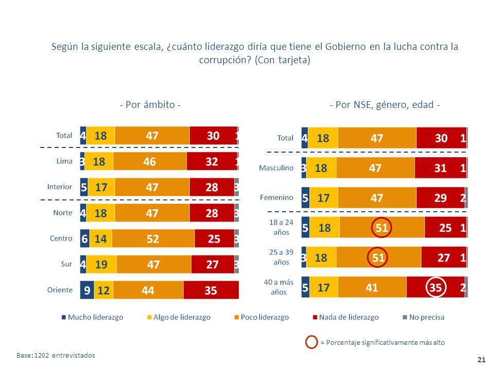 Según la siguiente escala, ¿cuánto liderazgo diría que tiene el Gobierno en la lucha contra la corrupción.