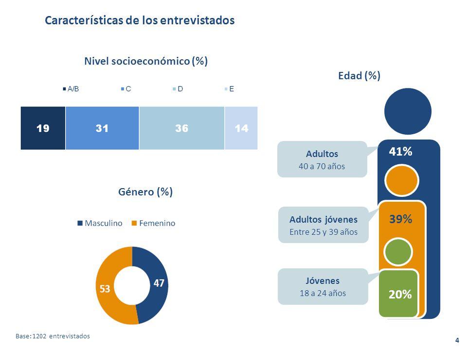 Características de los entrevistados Edad (%) 39% 20% Género (%) Nivel socioeconómico (%) Adultos 40 a 70 años 41% Adultos jóvenes Entre 25 y 39 años Jóvenes 18 a 24 años Base: 1202 entrevistados 4