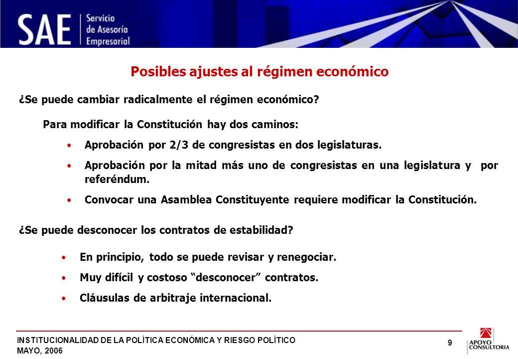 INSTITUCIONALIDAD DE LA POLÍTICA ECONÓMICA Y RIESGO POLÍTICO MAYO, 2006 9 ¿Se puede cambiar radicalmente el régimen económico.