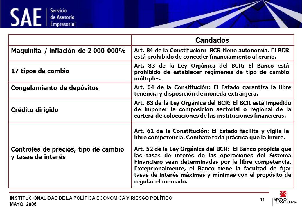 INSTITUCIONALIDAD DE LA POLÍTICA ECONÓMICA Y RIESGO POLÍTICO MAYO, 2006 11 Maquinita / inflación de 2 000 000% Candados Art.