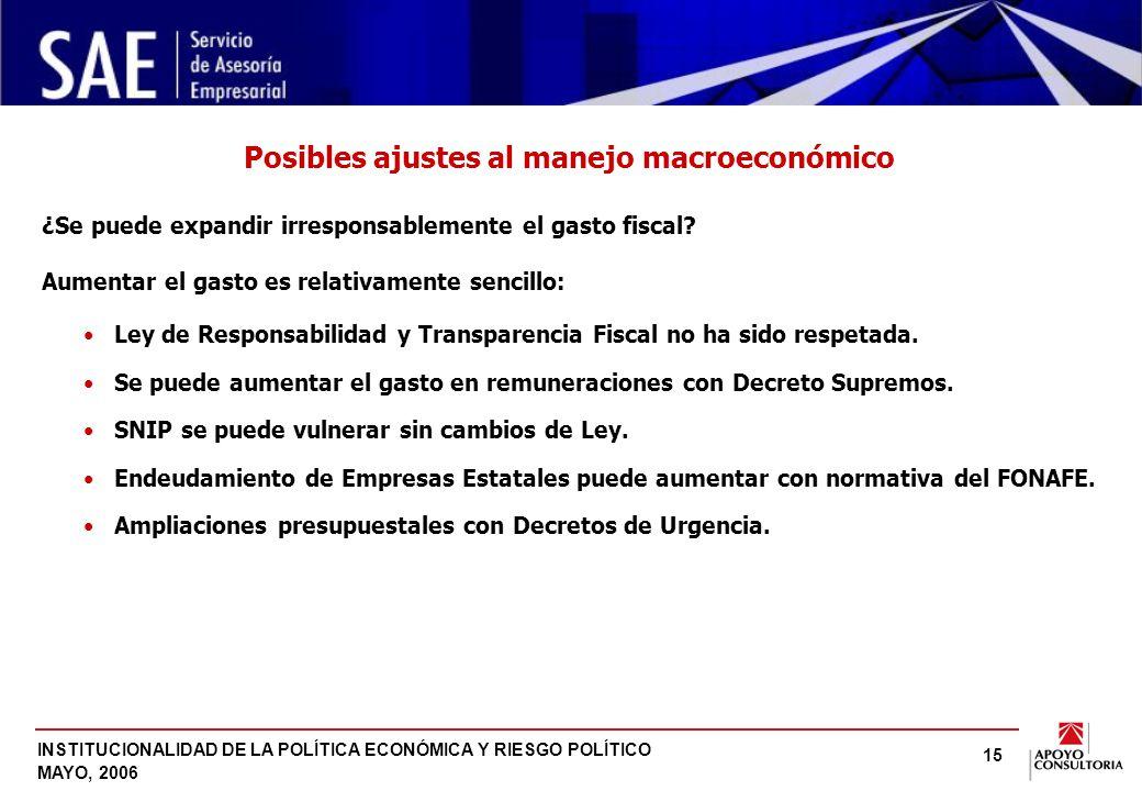 INSTITUCIONALIDAD DE LA POLÍTICA ECONÓMICA Y RIESGO POLÍTICO MAYO, 2006 15 ¿Se puede expandir irresponsablemente el gasto fiscal.