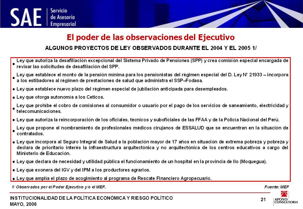 INSTITUCIONALIDAD DE LA POLÍTICA ECONÓMICA Y RIESGO POLÍTICO MAYO, 2006 21 El poder de las observaciones del Ejecutivo