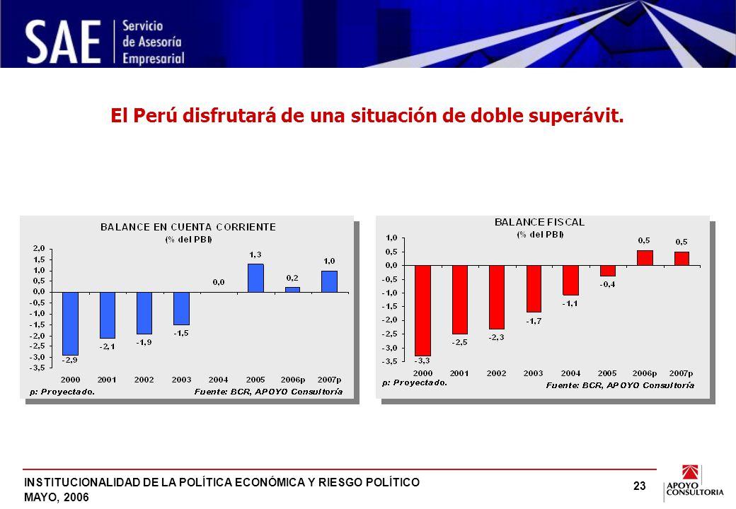INSTITUCIONALIDAD DE LA POLÍTICA ECONÓMICA Y RIESGO POLÍTICO MAYO, 2006 23 El Perú disfrutará de una situación de doble superávit.