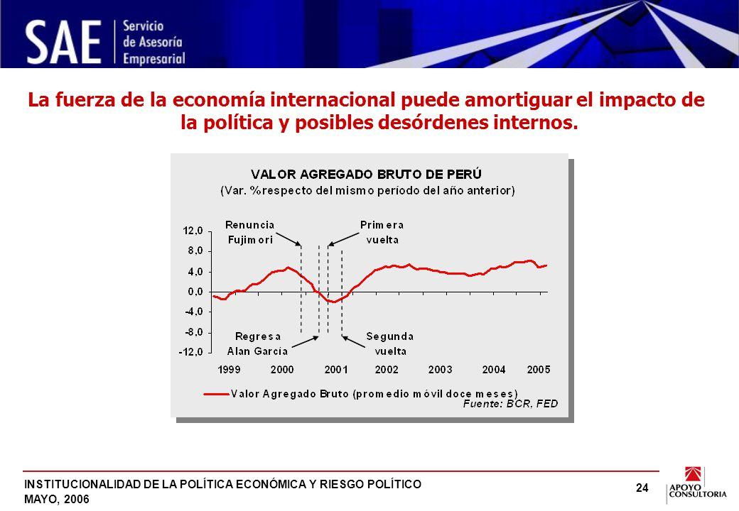 INSTITUCIONALIDAD DE LA POLÍTICA ECONÓMICA Y RIESGO POLÍTICO MAYO, 2006 24 La fuerza de la economía internacional puede amortiguar el impacto de la política y posibles desórdenes internos.