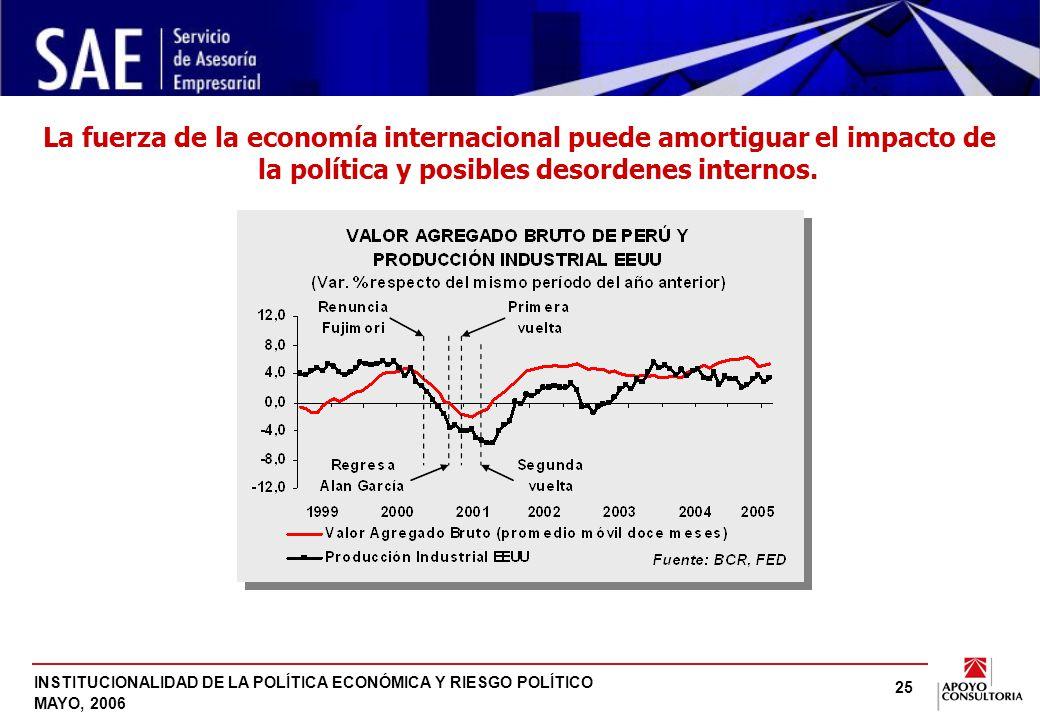 INSTITUCIONALIDAD DE LA POLÍTICA ECONÓMICA Y RIESGO POLÍTICO MAYO, 2006 25 La fuerza de la economía internacional puede amortiguar el impacto de la política y posibles desordenes internos.