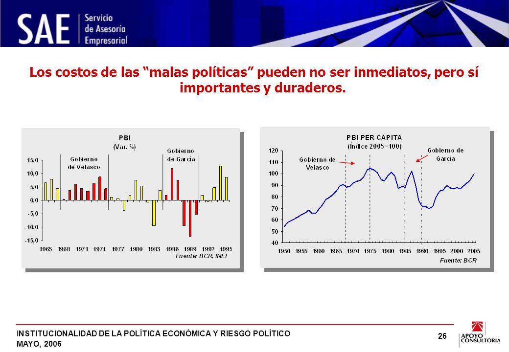 INSTITUCIONALIDAD DE LA POLÍTICA ECONÓMICA Y RIESGO POLÍTICO MAYO, 2006 26 Los costos de las malas políticas pueden no ser inmediatos, pero sí importantes y duraderos.