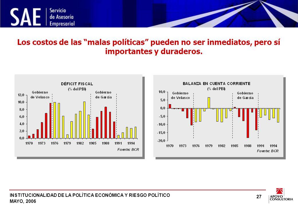 INSTITUCIONALIDAD DE LA POLÍTICA ECONÓMICA Y RIESGO POLÍTICO MAYO, 2006 27 Los costos de las malas políticas pueden no ser inmediatos, pero sí importantes y duraderos.