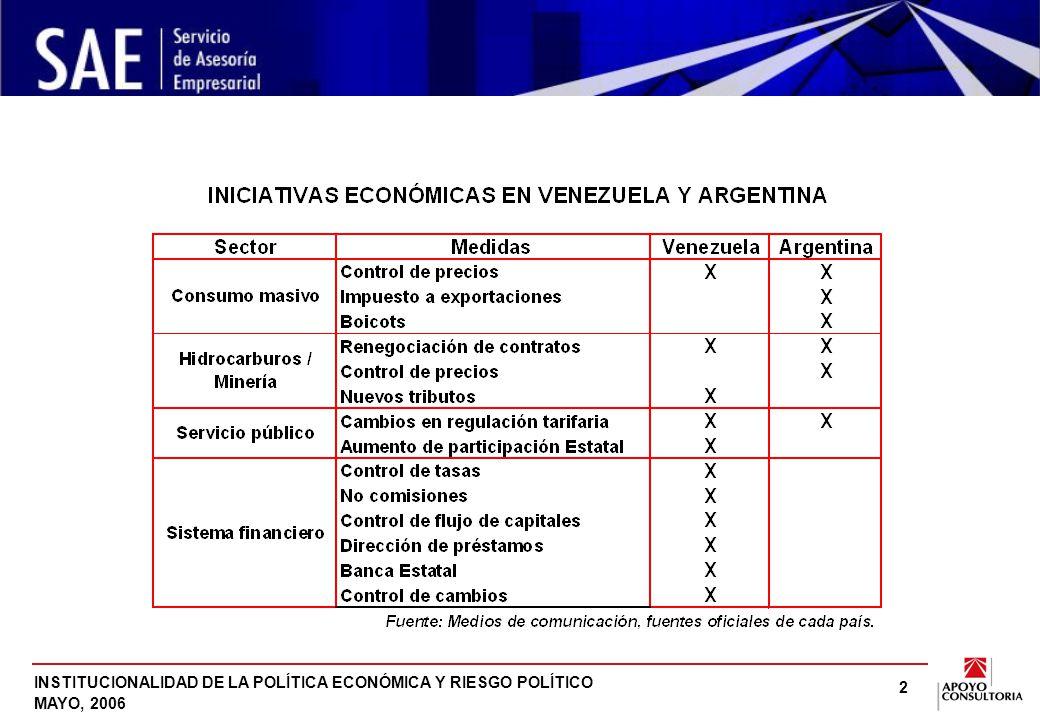 INSTITUCIONALIDAD DE LA POLÍTICA ECONÓMICA Y RIESGO POLÍTICO MAYO, 2006 2