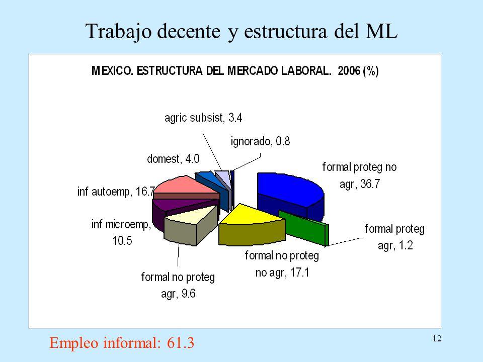 12 Trabajo decente y estructura del ML Empleo informal: 61.3