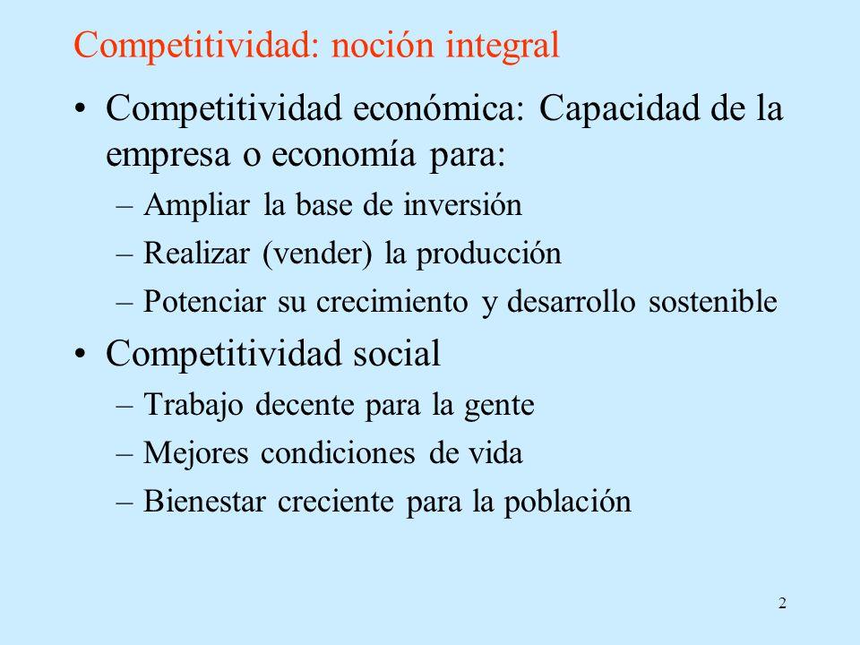 2 Competitividad: noción integral Competitividad económica: Capacidad de la empresa o economía para: –Ampliar la base de inversión –Realizar (vender) la producción –Potenciar su crecimiento y desarrollo sostenible Competitividad social –Trabajo decente para la gente –Mejores condiciones de vida –Bienestar creciente para la población