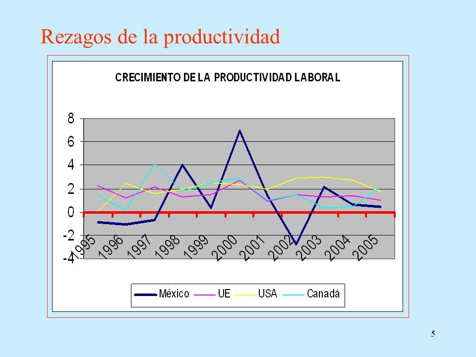 6 Crecimiento anual promedio de la productividad (PIB por horas trabajadas).