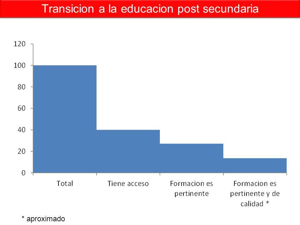 Transicion a la educacion post secundaria * aproximado