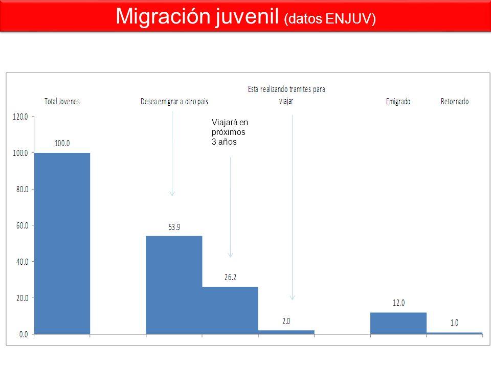 Migración juvenil (datos ENJUV) Viajará en próximos 3 años