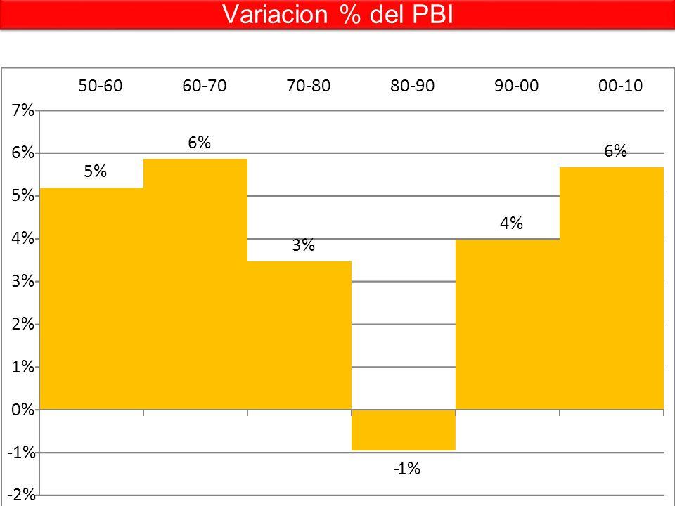 Variacion % del PBI Aquí nacieron los jóvenes 5% 6% 3% -1% 4% 6% -2% -1% 0% 1% 2% 3% 4% 5% 6% 7% 50-6060-7070-8080-9090-0000-10