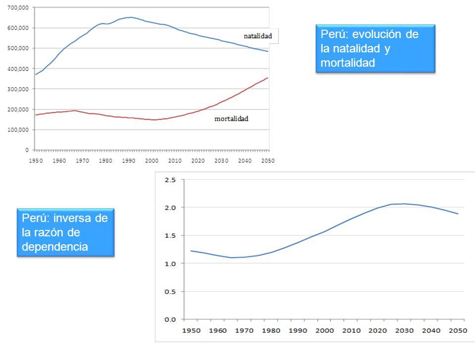 Perú: evolución de la natalidad y mortalidad Perú: inversa de la razón de dependencia