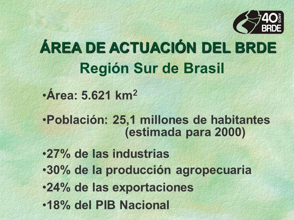 Región Sur de Brasil Área: 5.621 km 2 Población: 25,1 millones de habitantes (estimada para 2000) 27% de las industrias 30% de la producción agropecuaria 24% de las exportaciones 18% del PIB Nacional ÁREA DE ACTUACIÓN DEL BRDE