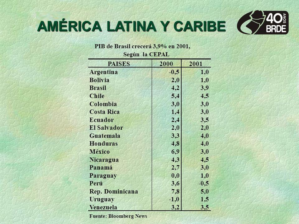 AMÉRICA LATINA Y CARIBE PAISES20002001 Argentina-0,51,0 Bolivia2,01,0 Brasil4,23,9 Chile5,44,5 Colombia3,0 Costa Rica1,43,0 Ecuador2,43,5 El Salvador2,0 Guatemala3,34,0 Honduras4,84,0 México6,93,0 Nicaragua4,34,5 Panamá2,73,0 Paraguay0,01,0 Perú3,6-0,5 Rep.