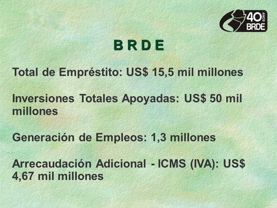 B R D E Total de Empréstito: US$ 15,5 mil millones Inversiones Totales Apoyadas: US$ 50 mil millones Generación de Empleos: 1,3 millones Arrecaudación Adicional - ICMS (IVA): US$ 4,67 mil millones