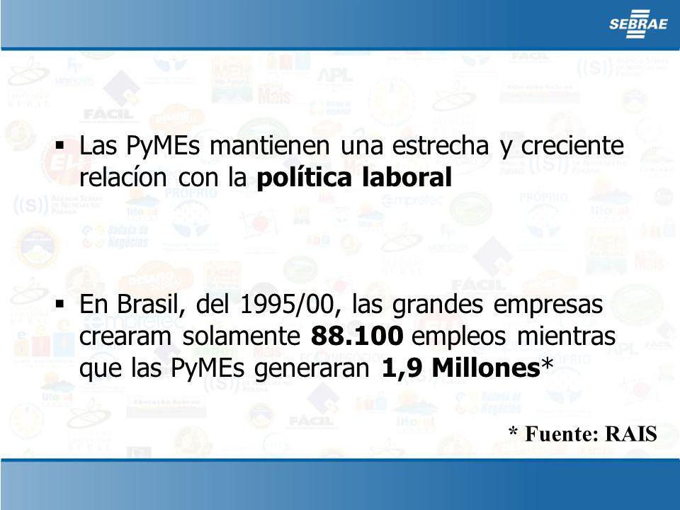 Las PyMEs mantienen una estrecha y creciente relacíon con la política laboral En Brasil, del 1995/00, las grandes empresas crearam solamente 88.100 empleos mientras que las PyMEs generaran 1,9 Millones* * Fuente: RAIS