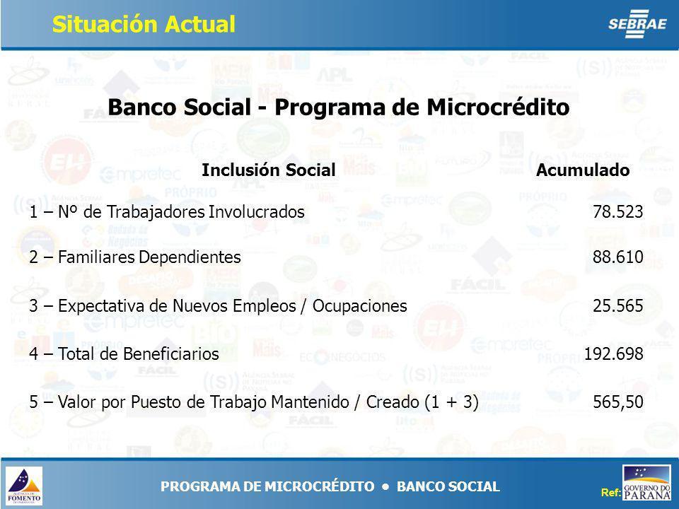 565,505 – Valor por Puesto de Trabajo Mantenido / Creado (1 + 3) 192.6984 – Total de Beneficiarios 25.5653 – Expectativa de Nuevos Empleos / Ocupaciones 88.6102 – Familiares Dependientes 78.5231 – Nº de Trabajadores Involucrados Acumulado Inclusión Social Banco Social - Programa de Microcrédito Ref: 08/07/06 PROGRAMA DE MICROCRÉDITO BANCO SOCIAL Situación Actual