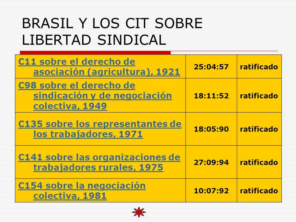 BRASIL Y LOS CIT SOBRE LIBERTAD SINDICAL C11 sobre el derecho de asociación (agricultura), 1921 25:04:57ratificado C98 sobre el derecho de sindicación y de negociación colectiva, 1949 18:11:52ratificado C135 sobre los representantes de los trabajadores, 1971 18:05:90ratificado C141 sobre las organizaciones de trabajadores rurales, 1975 27:09:94ratificado C154 sobre la negociación colectiva, 1981 10:07:92ratificado
