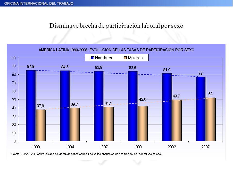 Disminuye brecha de participación laboral por sexo