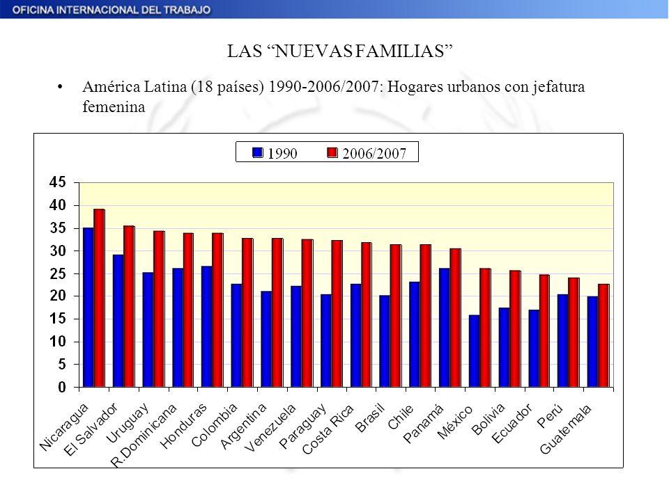 LAS NUEVAS FAMILIAS América Latina (18 países) 1990-2006/2007: Hogares urbanos con jefatura femenina