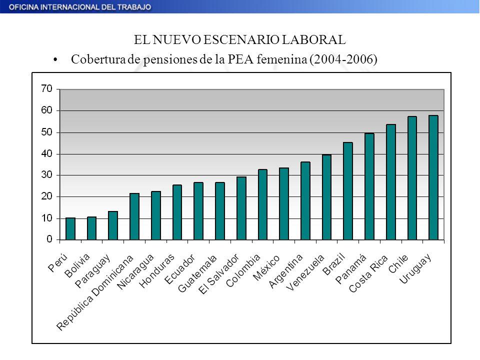 Cobertura de pensiones de la PEA femenina (2004-2006) EL NUEVO ESCENARIO LABORAL