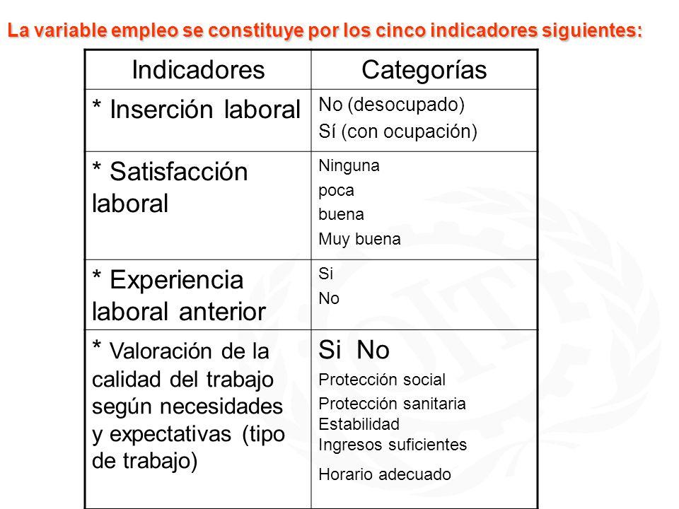 La variable empleo se constituye por los cinco indicadores siguientes: IndicadoresCategorías * Inserción laboral No (desocupado) Sí (con ocupación) *