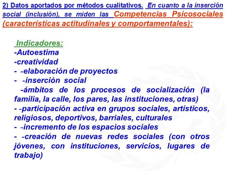 2) Datos aportados por métodos cualitativos. 2) Datos aportados por métodos cualitativos. En cuanto a la inserción social (inclusión), se miden las Co