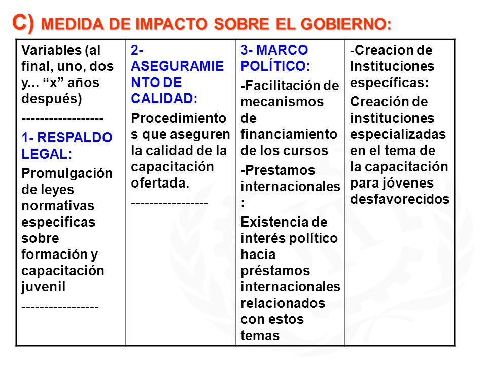 C) MEDIDA DE IMPACTO SOBRE EL GOBIERNO: Variables (al final, uno, dos y... x años después) ------------------ 1- RESPALDO LEGAL: Promulgación de leyes