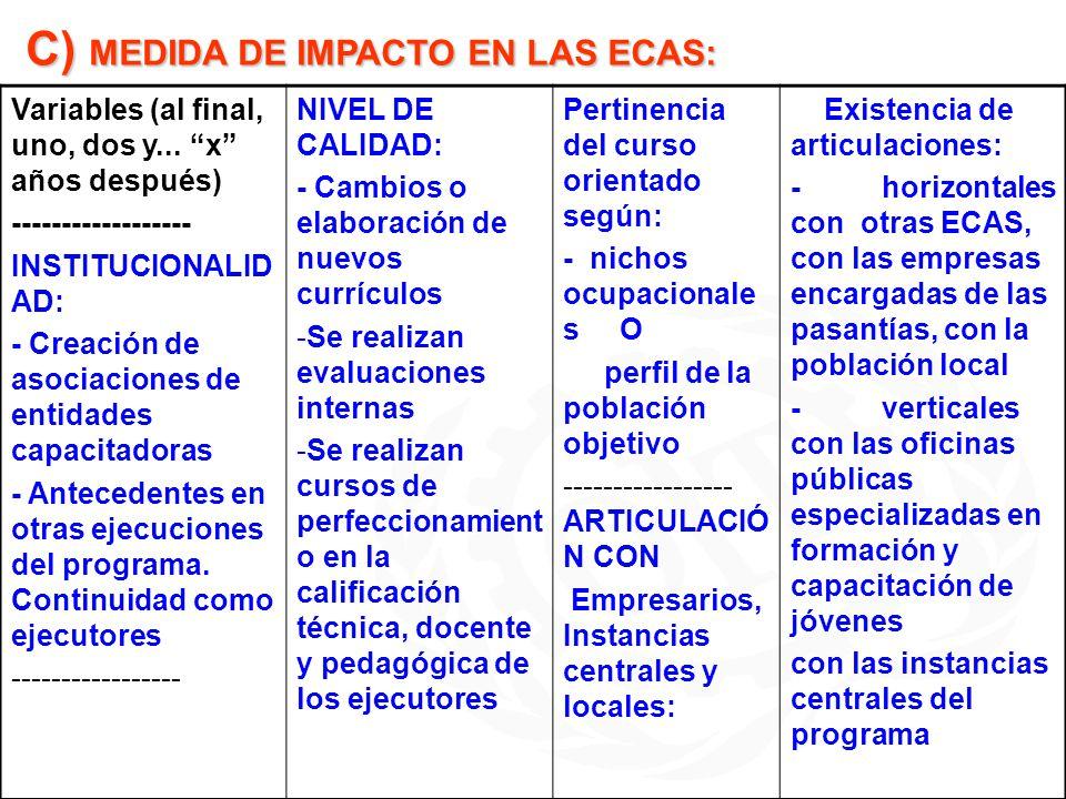 C) MEDIDA DE IMPACTO EN LAS ECAS: Variables (al final, uno, dos y... x años después) ------------------ INSTITUCIONALID AD: - Creación de asociaciones