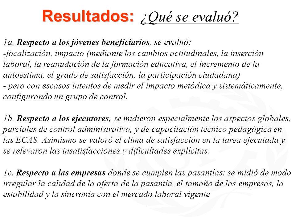 Resultados: Resultados: ¿Qué se evaluó? 1a. Respecto a los jóvenes beneficiarios, se evaluó: -focalización, impacto (mediante los cambios actitudinale