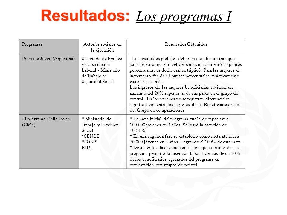 Resultados: Resultados: Los programas I ProgramasActor/es sociales en la ejecución Resultados Obtenidos Proyecto Joven (Argentina)Secretaría de Empleo