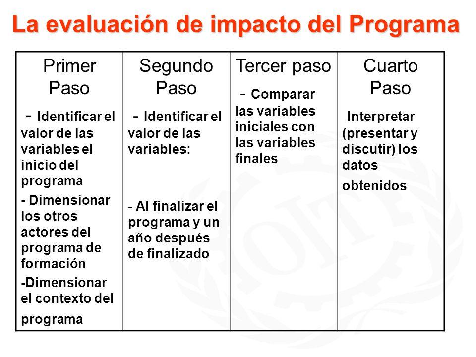 Variables de la evaluación de impacto BENEFICIARIOS: Bienestar Según: 1) Empleo, integrado por : - inserción laboral, - satisfacción laboral, - experiencia laboral anterior y tipo de trabajo Ingresos 3) Rol ciudadano GOBIERNO: 1) Legislación 2) Normas de calidad de los cursos 3) Políticas de capacitación y de apoyo a préstamos internacionales 4) Oficinas públicas especializadas EMPRESARIOS: 1) Compromiso y participación en la creación de organismos bi o tri partitos de consulta 2) Normas de calidad, según pertinencia(por adecuación a la demanda) y evaluación interna 3) Reclutamiento y retención de jóvenes ECAS: 1) Sustentabilid d en el tiempo.