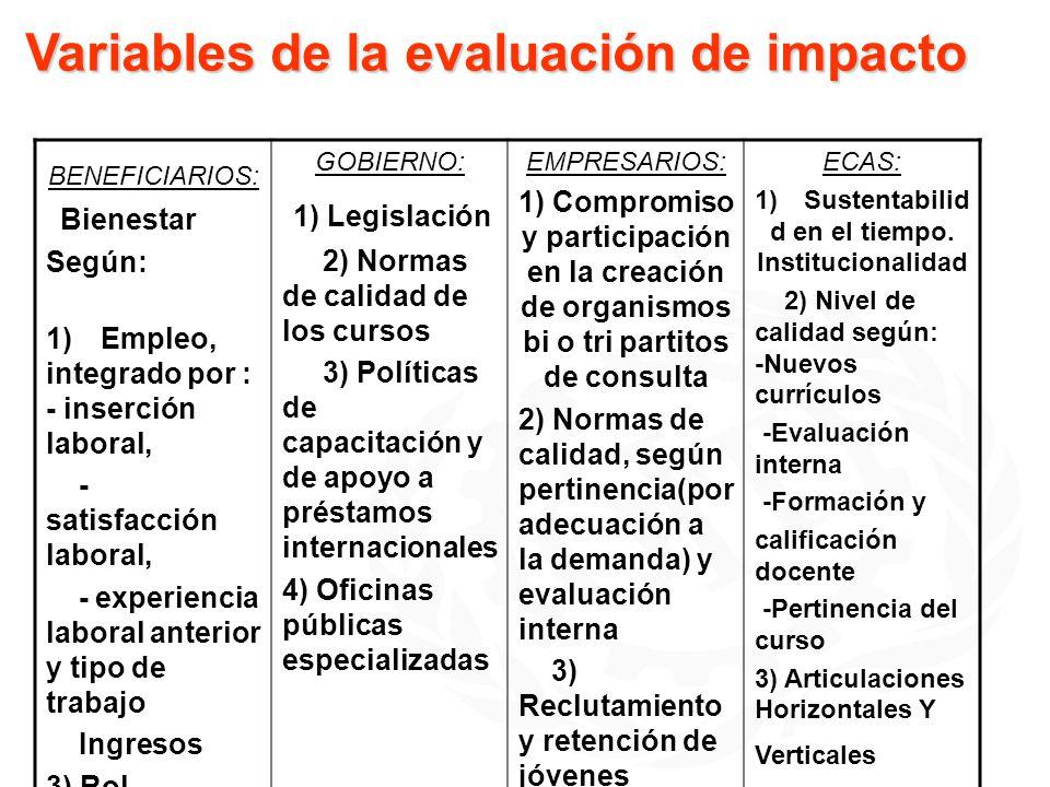 Variables de la evaluación de impacto BENEFICIARIOS: Bienestar Según: 1) Empleo, integrado por : - inserción laboral, - satisfacción laboral, - experi