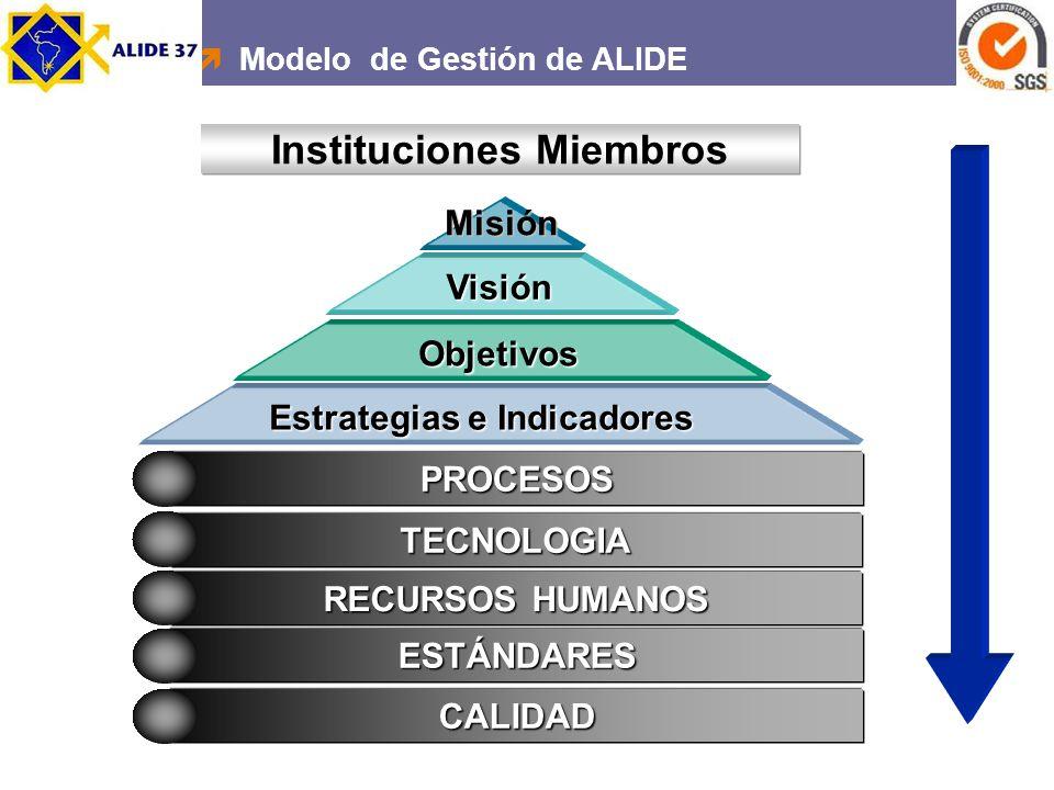 PROCESOS TECNOLOGIA RECURSOS HUMANOS RECURSOS HUMANOS CALIDAD ESTÁNDARES Estrategias e Indicadores Estrategias e Indicadores Objetivos Visión Misión I