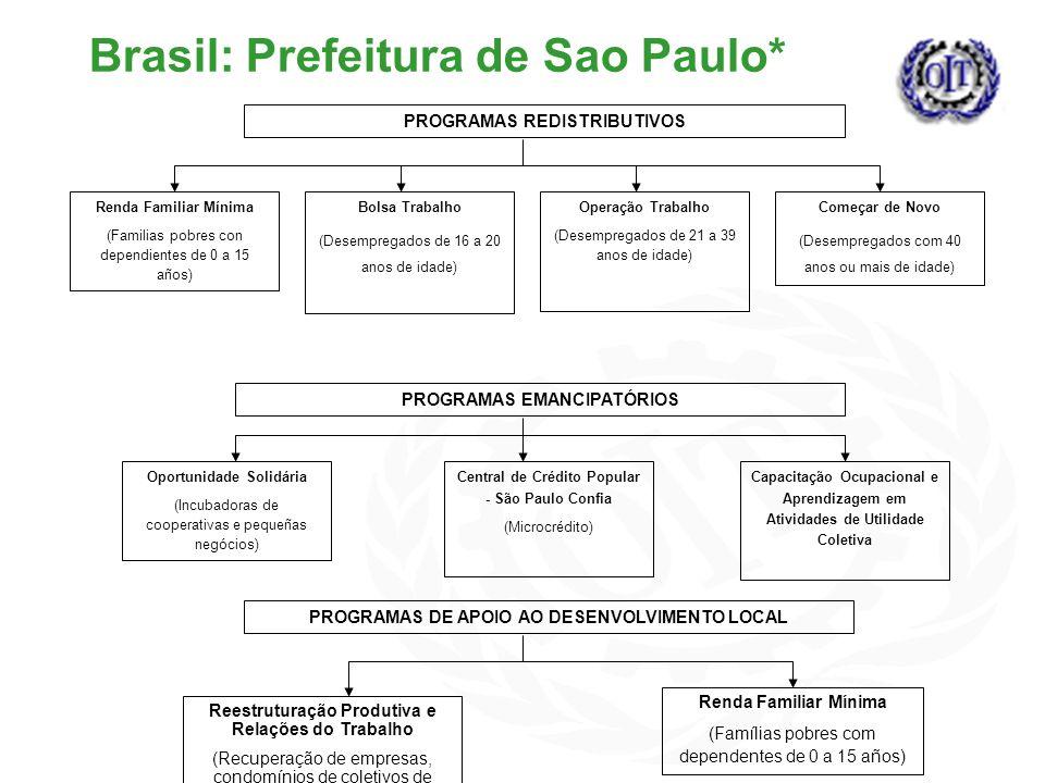 Brasil: Prefeitura de Sao Paulo* PROGRAMAS REDISTRIBUTIVOS Renda Familiar Mínima (Familias pobres con dependientes de 0 a 15 años) Bolsa Trabalho (Desempregados de 16 a 20 anos de idade) Operação Trabalho (Desempregados de 21 a 39 anos de idade) Começar de Novo (Desempregados com 40 anos ou mais de idade) PROGRAMAS EMANCIPATÓRIOS Oportunidade Solidária (Incubadoras de cooperativas e pequeñas negócios) Central de Crédito Popular - São Paulo Confia (Microcrédito) Capacitação Ocupacional e Aprendizagem em Atividades de Utilidade Coletiva PROGRAMAS DE APOIO AO DESENVOLVIMENTO LOCAL Reestruturação Produtiva e Relações do Trabalho (Recuperação de empresas, condomínios de coletivos de trabalhadores) Renda Familiar Mínima (Famílias pobres com dependentes de 0 a 15 años)