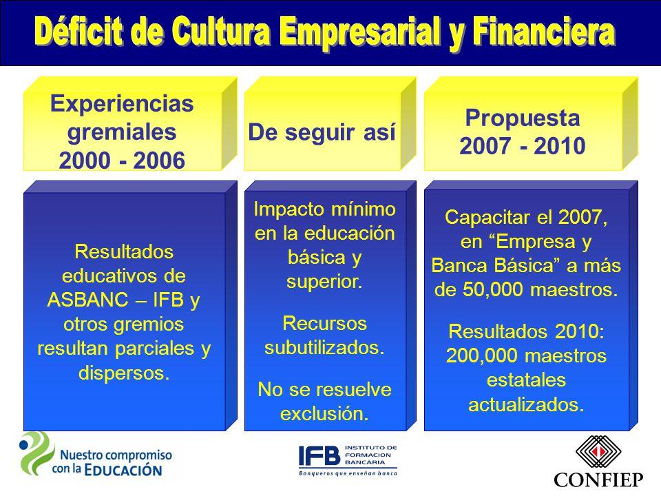 Experiencias gremiales 2000 - 2006 De seguir así Propuesta 2007 - 2010 Resultados educativos de ASBANC – IFB y otros gremios resultan parciales y dispersos.