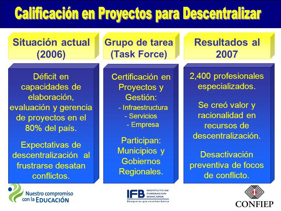 Situación actual (2006) Grupo de tarea (Task Force) Resultados al 2007 Déficit en capacidades de elaboración, evaluación y gerencia de proyectos en el 80% del país.