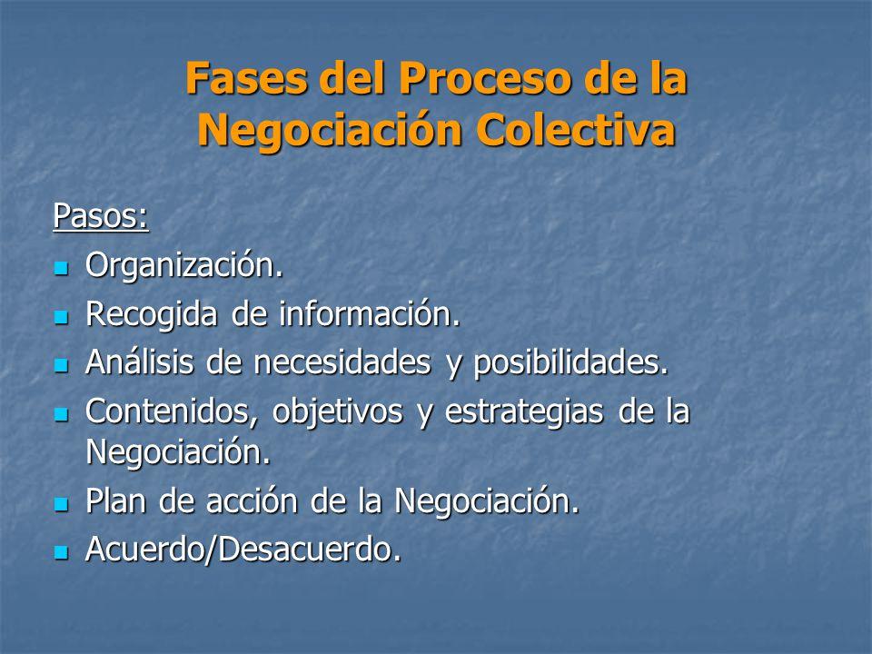 Fases del Proceso de la Negociación Colectiva Pasos: Organización.