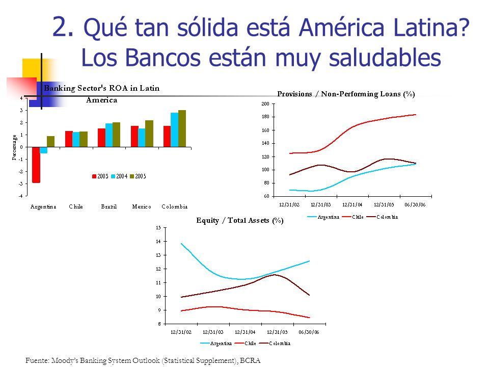 2. Qué tan sólida está América Latina? Los Bancos están muy saludables Fuente: Moodys Banking System Outlook (Statistical Supplement), BCRA