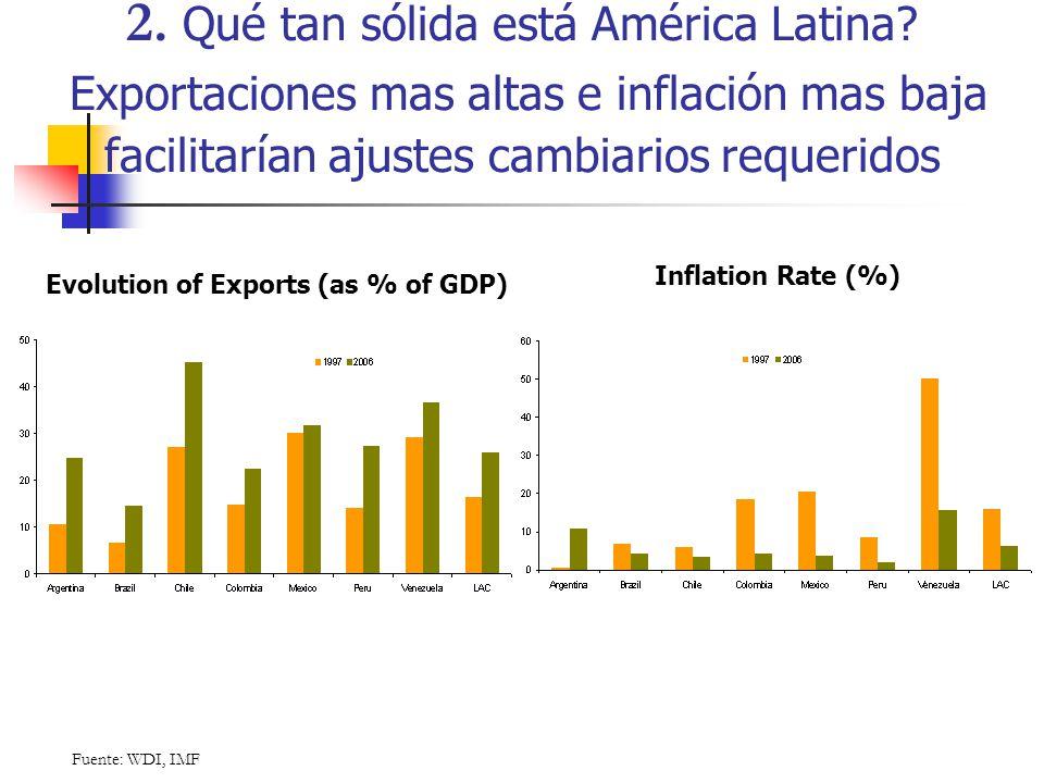 2. Qué tan sólida está América Latina? Exportaciones mas altas e inflación mas baja facilitarían ajustes cambiarios requeridos Fuente: WDI, IMF Evolut
