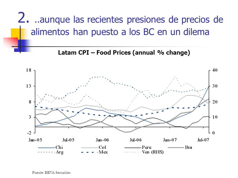 2...aunque las recientes presiones de precios de alimentos han puesto a los BC en un dilema Fuente: BBVA Securities Latam CPI – Food Prices (annual %
