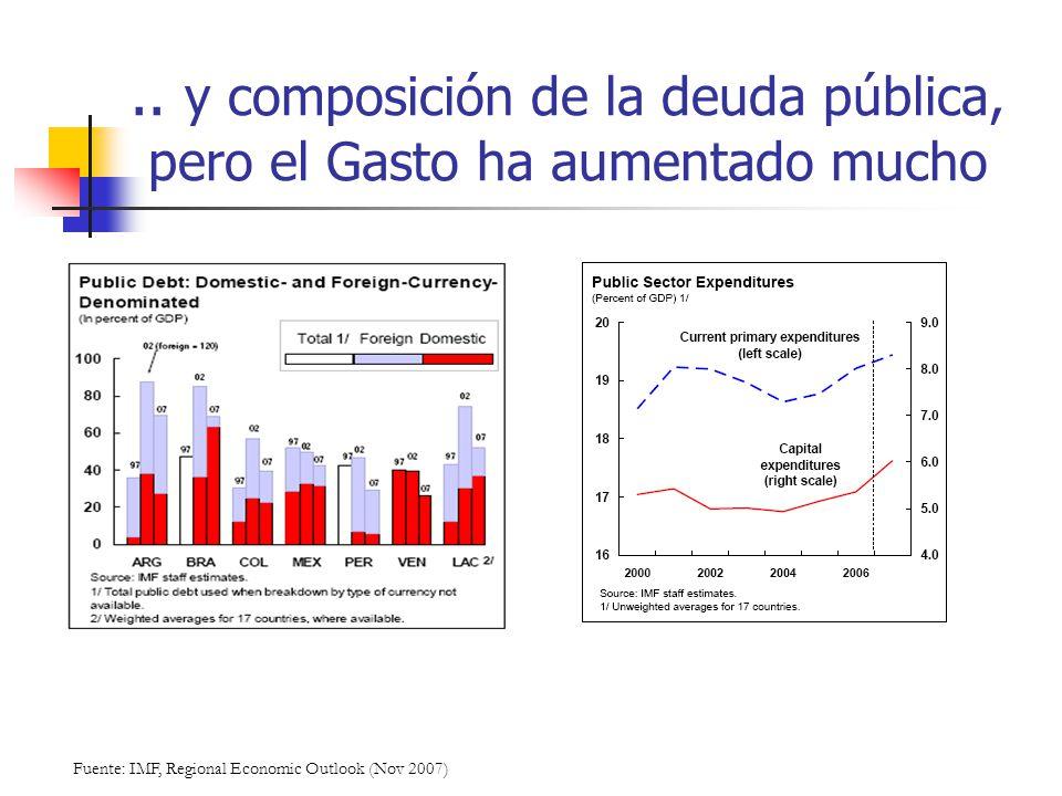 .. y composición de la deuda pública, pero el Gasto ha aumentado mucho Fuente: IMF, Regional Economic Outlook (Nov 2007)
