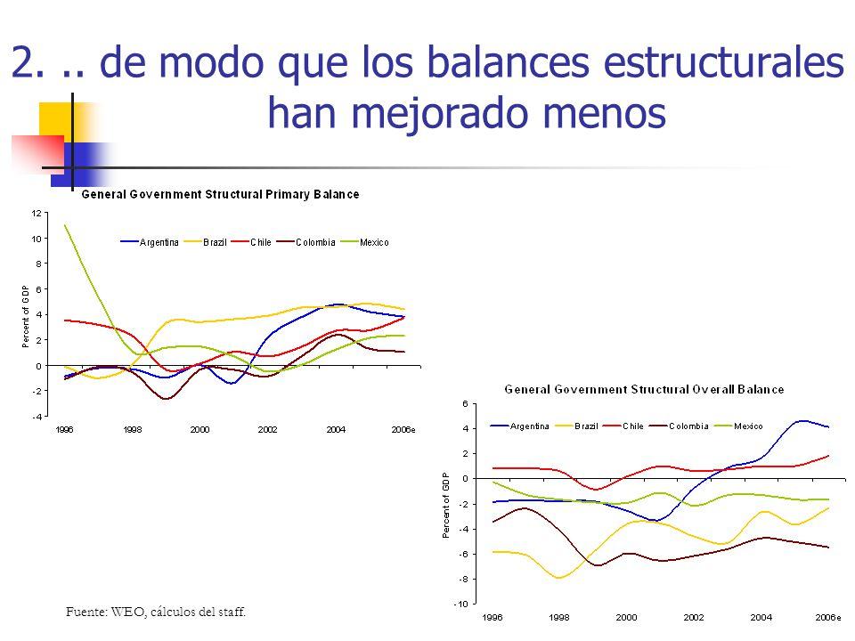 2... de modo que los balances estructurales han mejorado menos Fuente: WEO, cálculos del staff.