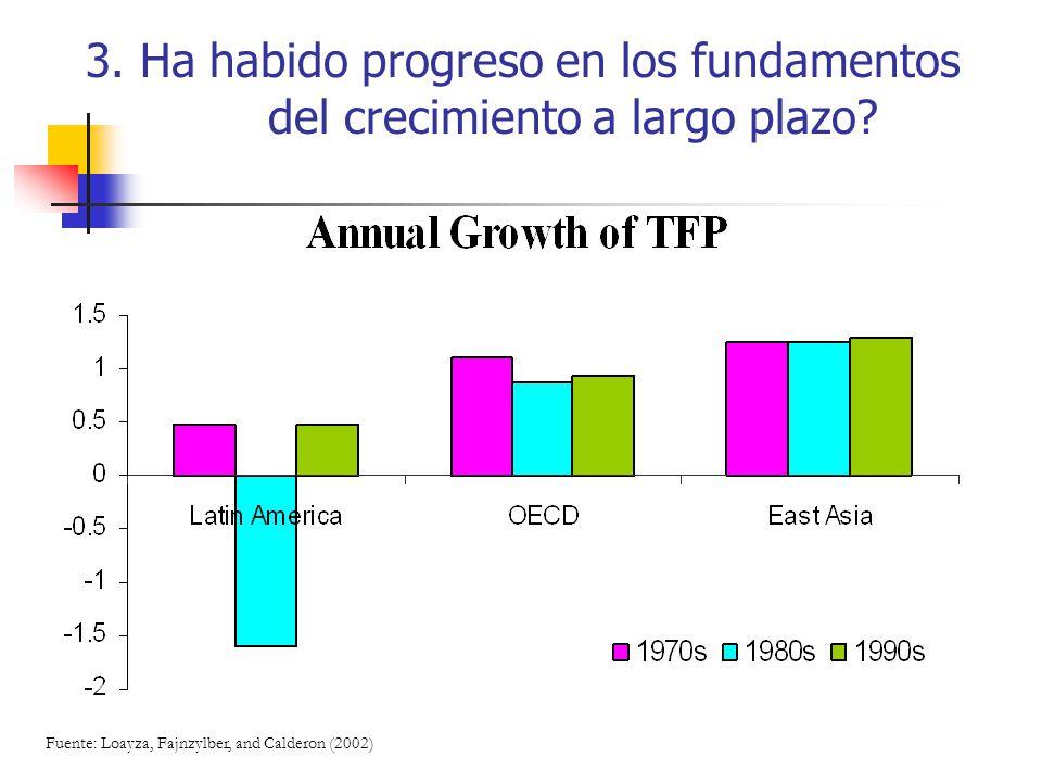 3. Ha habido progreso en los fundamentos del crecimiento a largo plazo? Fuente: Loayza, Fajnzylber, and Calderon (2002)